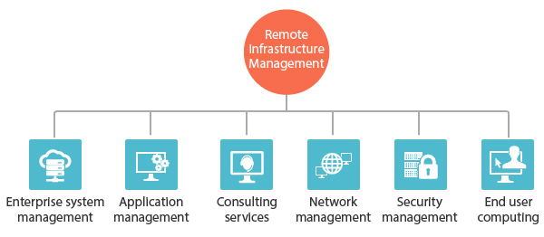 Messaging Remote Infrastructure Management Model